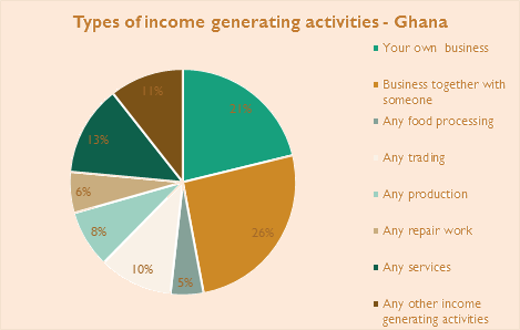 Income Generating